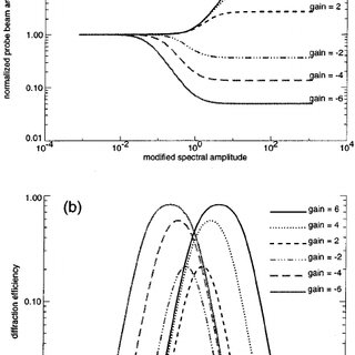 PNR performance as a function of the beam ratio for the