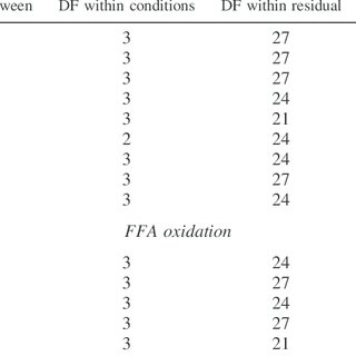 (PDF) Twelve weeks of endurance training increases FFA
