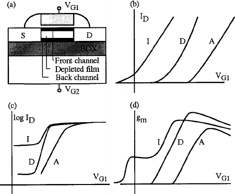 Configuration of a partially depleted SOI MOSFET ͑ a ͒ and