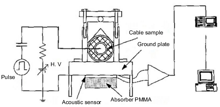 Schematic diagram of modified cable PEA system with flat