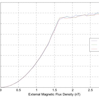 Second Harmonic Fluxgate Magnetometer. Space mission