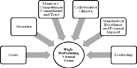 Relevant Issues for a High-Performing Virtual Team