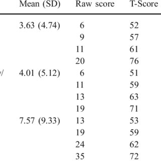 (PDF) Parent and Teacher Ratings of Attention-Deficit