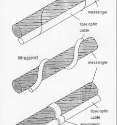 wrap aerial fiber optic cables reference 105  [ 850 x 1288 Pixel ]