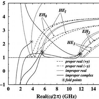 (PDF) Fundamental wave phenomena on biased-ferrite planar