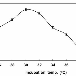 Effect of incubation temperature on alkaline keratinase