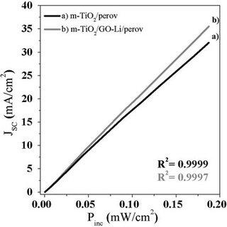 IPCE spectrum of GO-Li based (curve b, continuous line