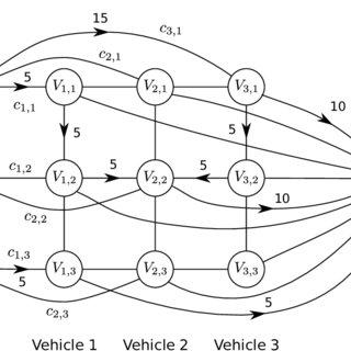 RSU Downlink Transmission Time vs. Vehicle Job Demand
