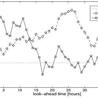 (PDF) Non-parametric probabilistic forecasts of wind power