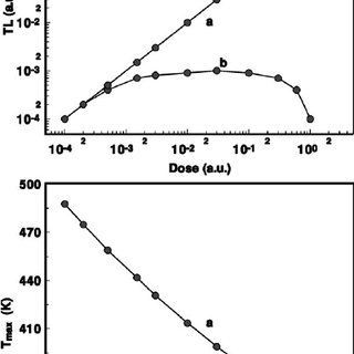 Case of a linear-superlinear-sublinear TL dose response