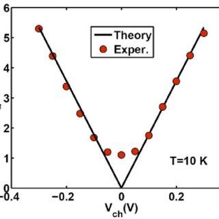 Optimized b1 bond lengths (in angstroms) of neutral 7 × 7