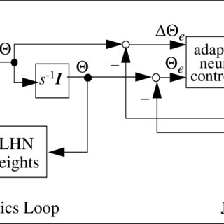 Block diagram of the inverse kinematics control using the