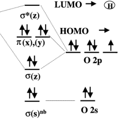 Molecular Orbital Diagram Of Oh State Library Management System Energy Level For The Orbitals H And O Atom Which Combine To Form Are On Left Right Side