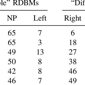 (PDF) Development of Role-Differentiated Bimanual