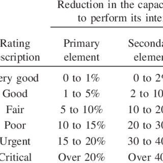 (PDF) Performance Prediction of Bridge Deck Systems Using