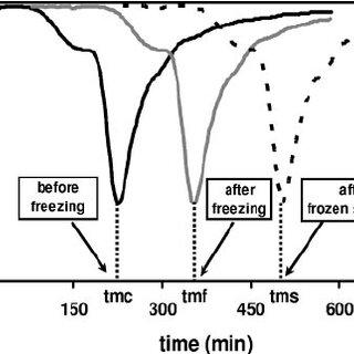 (PDF) Stabilization of Frozen Lactobacillus delbrueckii