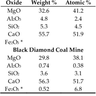 Solubility of calcite and silica at 25˚C. Data adapted