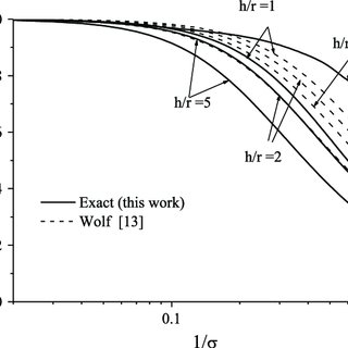 (PDF) Dynamic Soil-Structure Interaction for SDOF