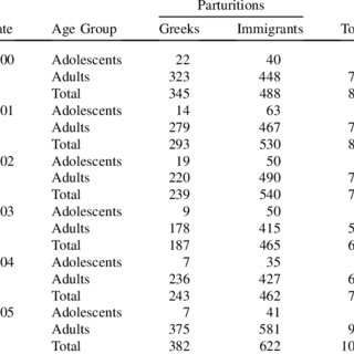 (PDF) Unwanted pregnancy and induced abortion among young