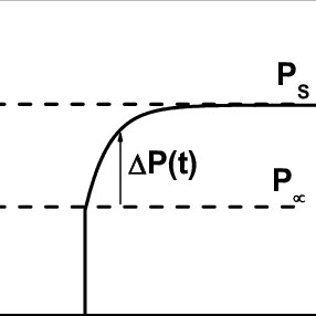 (PDF) Physics of Charging in Dielectrics and Reliability