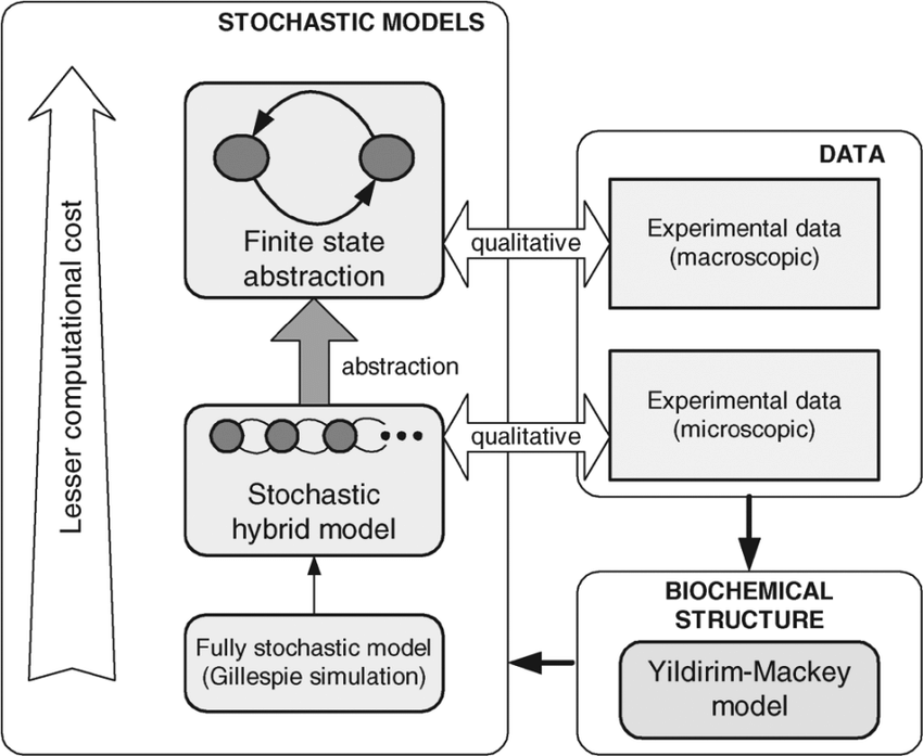 Block diagram summarizing the models presented in this