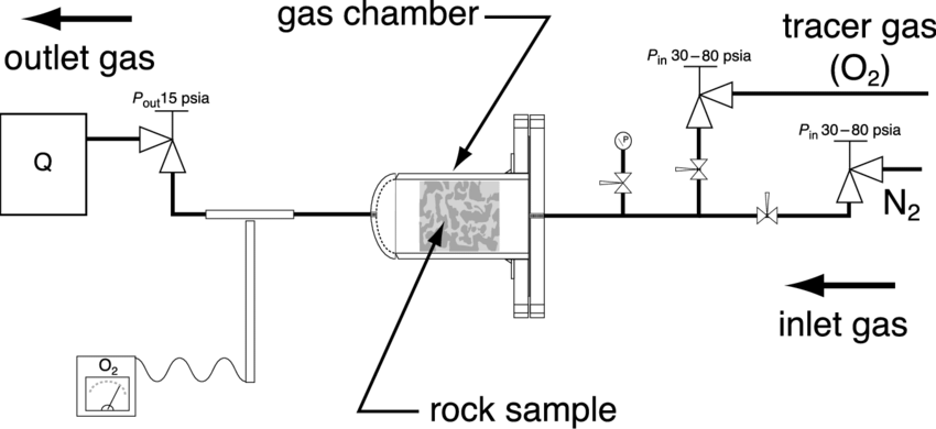 Process and instrumentation schematic of the dispersometer