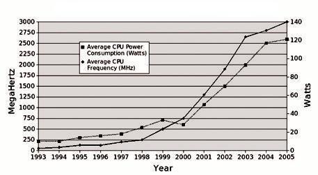 CPU clock speed and power consumption... | Download Scientific Diagram
