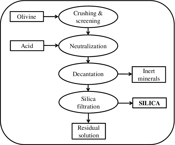 Flow chart of the production of nano-silica by the