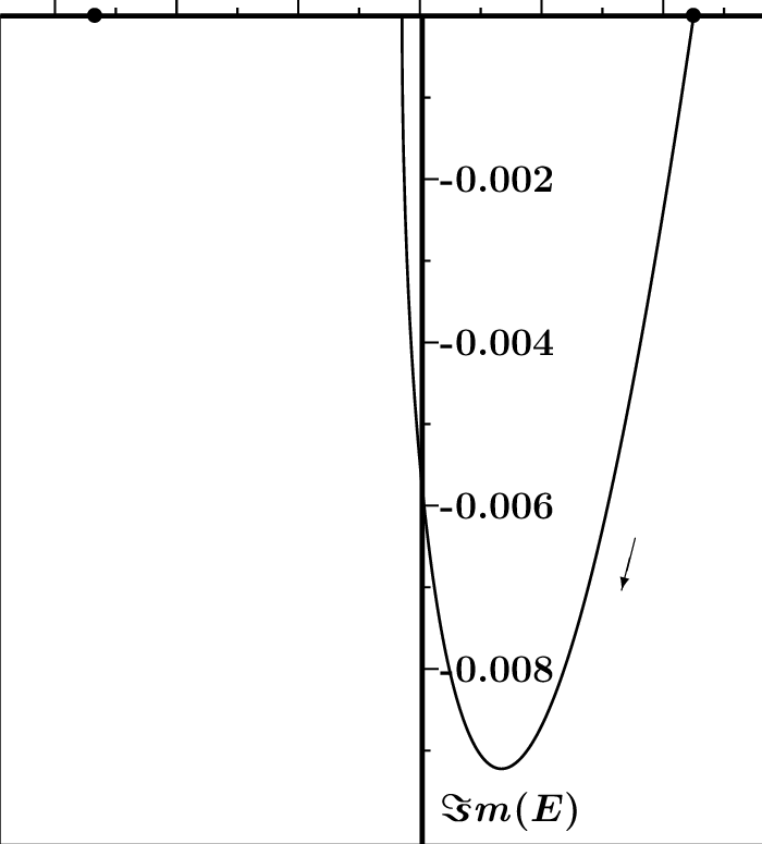 Trajectory of the ground-state pole in the D * K