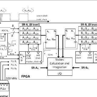 General block diagram of the polarimeter implementation