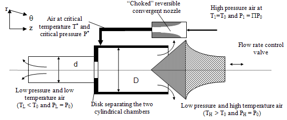 Schematic lateral view of the Ranque-Hilsch Vortex Tube
