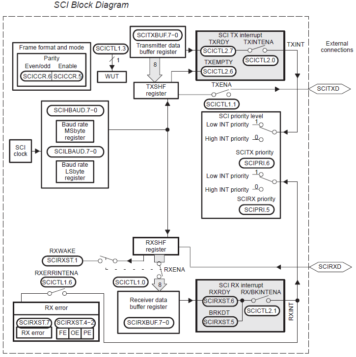 Block Diagram of the Serial Communications Interface 1