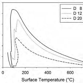 (PDF) Heat Transfer Coefficients during Quenching of