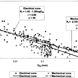 (PDF) Empirical correlations of soil parameters based on
