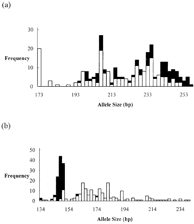 An example of a molecular test for species status