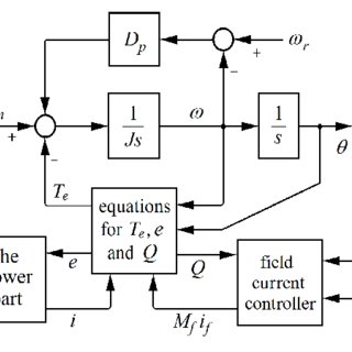 (PDF) Synchronverters with better stability due to virtual