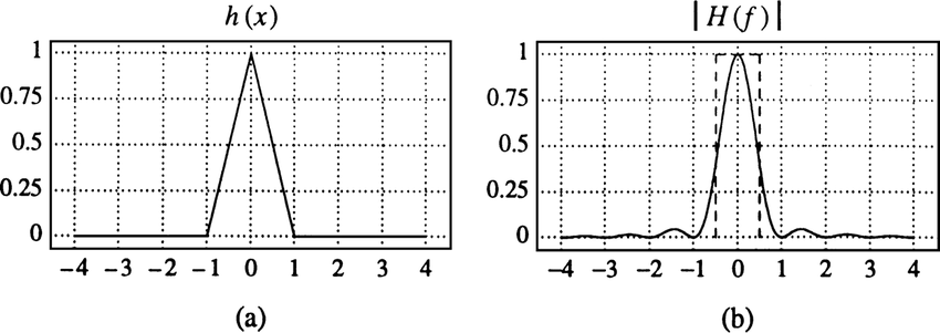 10 Triangle filter: (a) kernel, (b) Fourier transform
