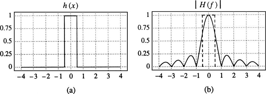 9 Box filter: (a) kernel, (b) Fourier transform