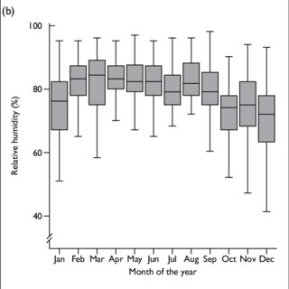 (PDF) Meteorological factors and aneurysmal subarachnoid