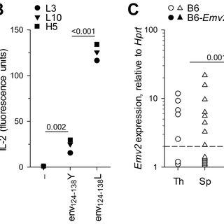 (PDF) Negative Selection by an Endogenous Retrovirus
