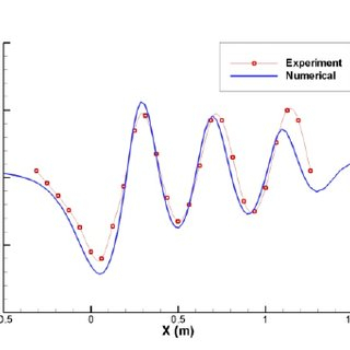 Effect of the tunnel wall proximity on air layer shape. U