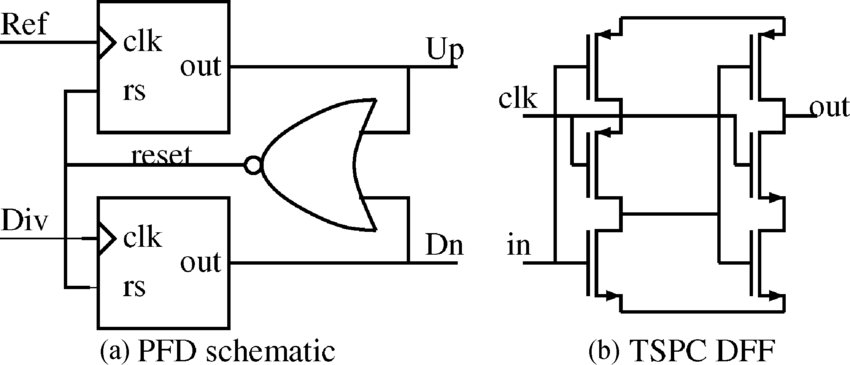 (a) Phase-frequency detector block diagram. (b) TSPC DFF