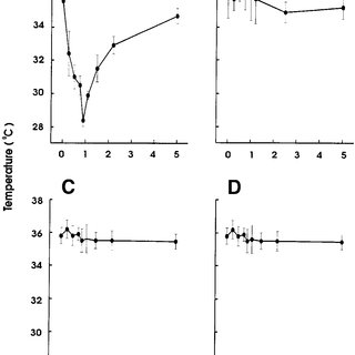 Hypothermia is independent of thrombocytopenia induc- tion