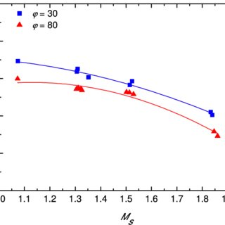 Ratio of the overpressure induced by the incident shock