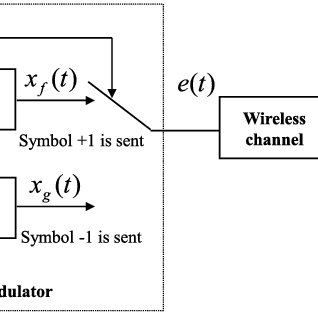 (PDF) Wireless Chaos-Based Communication Systems: A