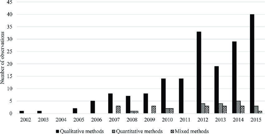 Number of used research methods observed in the sample