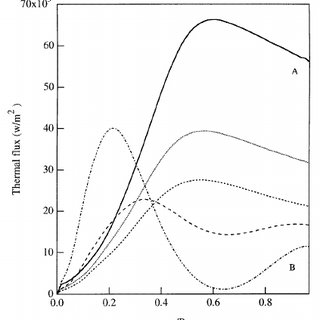 The radial component of thermal flux versus tube diameter