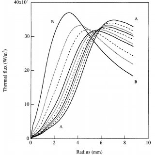 Energy losses due to radial conduction as a function of