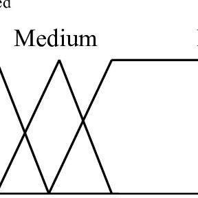Block diagram of the physical arrangement of vacuum