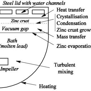 (PDF) Numerical simulation of vacuum dezincing of lead alloy